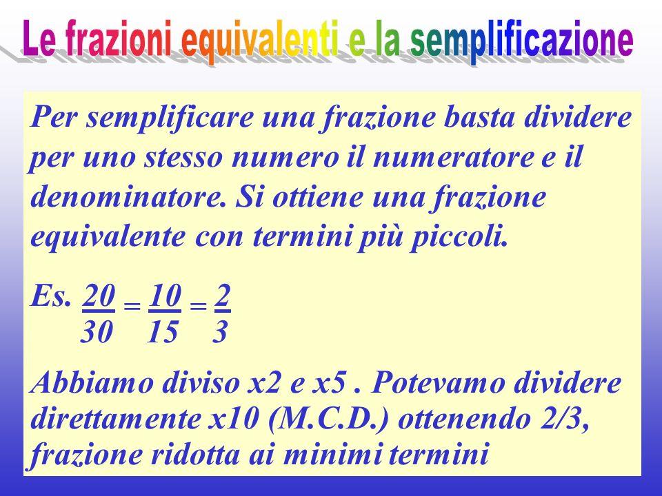 Per semplificare una frazione basta dividere per uno stesso numero il numeratore e il denominatore. Si ottiene una frazione equivalente con termini pi