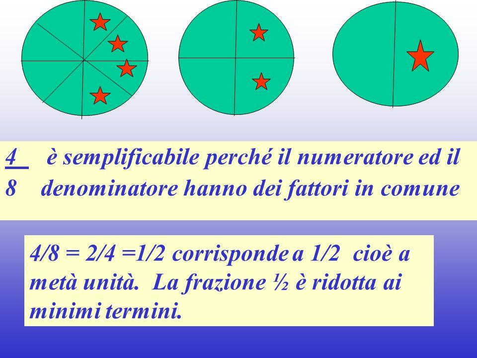 4 è semplificabile perché il numeratore ed il 8 denominatore hanno dei fattori in comune 4/8 = 2/4 =1/2 corrisponde a 1/2 cioè a metà unità. La frazio