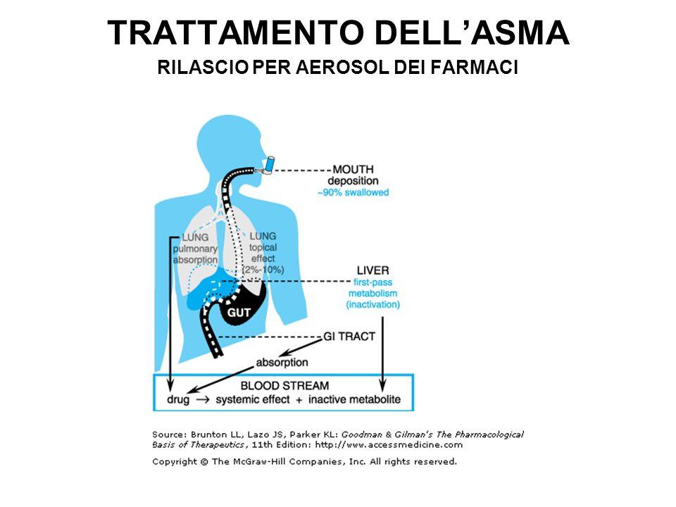 TRATTAMENTO DELLASMA RILASCIO PER AEROSOL DEI FARMACI