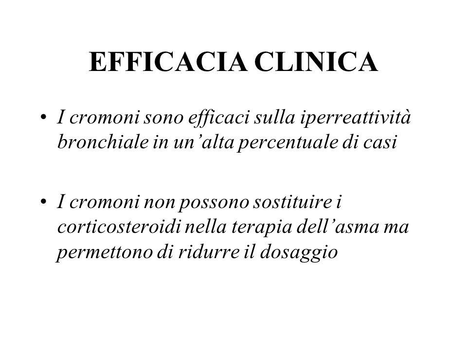 EFFICACIA CLINICA I cromoni sono efficaci sulla iperreattività bronchiale in unalta percentuale di casi I cromoni non possono sostituire i corticoster