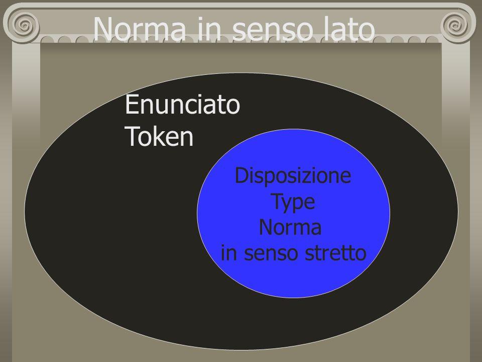 disposizione Norma in senso lato Disposizione Type Norma in senso stretto Enunciato Token