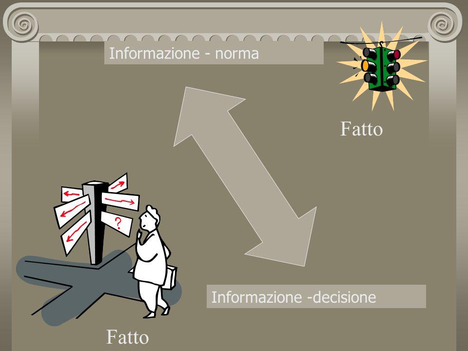 Informazione - norma Informazione -decisione Fatto