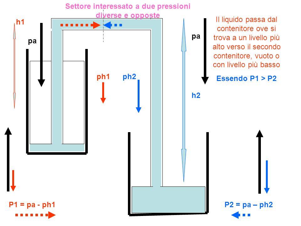 Essendo P1 > P2 Settore interessato a due pressioni diverse e opposte h1 h2 pa ph1ph2 P1 = pa - ph1P2 = pa – ph2