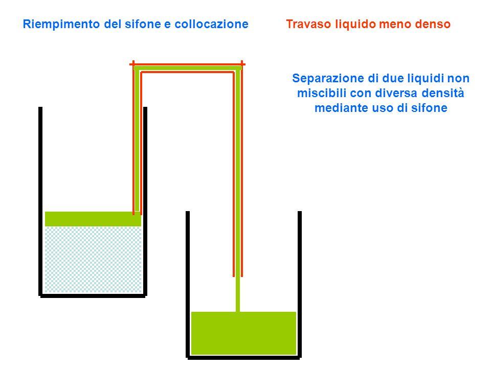 Riempimento del sifone e collocazioneTravaso liquido meno denso Separazione di due liquidi non miscibili con diversa densità mediante uso di sifone