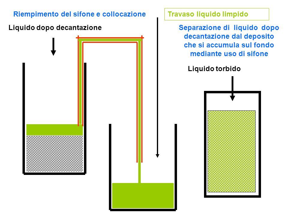 Riempimento del sifone e collocazione Travaso liquido limpido Separazione di liquido dopo decantazione dal deposito che si accumula sul fondo mediante