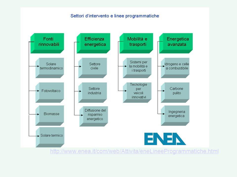 http://www.enea.it/com/web/Attivita/eneLineeProgrammatiche.html Le Approfondimenti su: Fonti Rinnovabili e Cicli Energetici Innovativi Solare Termodin