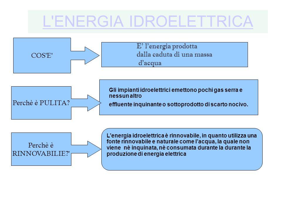 L'ENERGIA IDROELETTRICA E' l'energia prodotta dalla caduta di una massa d'acqua COS'E' Perchè è RINNOVABILIE?' Gli impianti idroelettrici emettono poc
