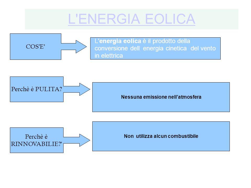 L'ENERGIA EOLICA L'energia eolica è il prodotto della conversione dell energia cinetica del vento in elettrica COS'E' Perchè è RINNOVABILIE?' Nessuna