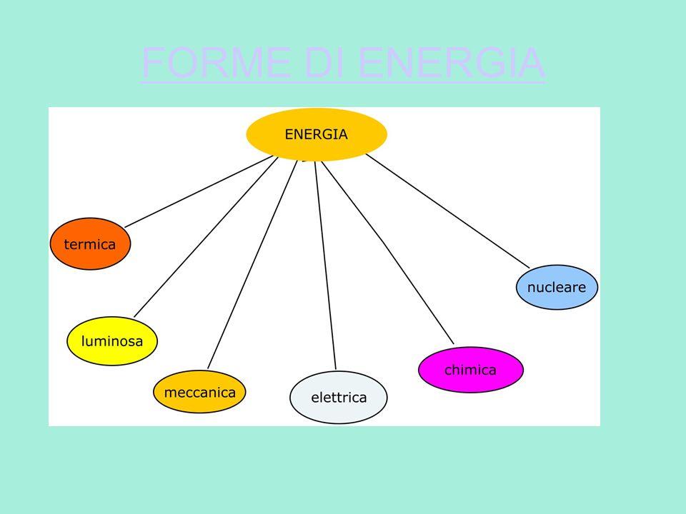 IL PRIMO PRINCIPIO DELLA TERMODINAMICA Q- L =ΔU La somma della quantità di calore e del lavoro scambiato tra un sistema e lambiente esterno deve essere uguale all aumento dell energia interna del sistema stesso.