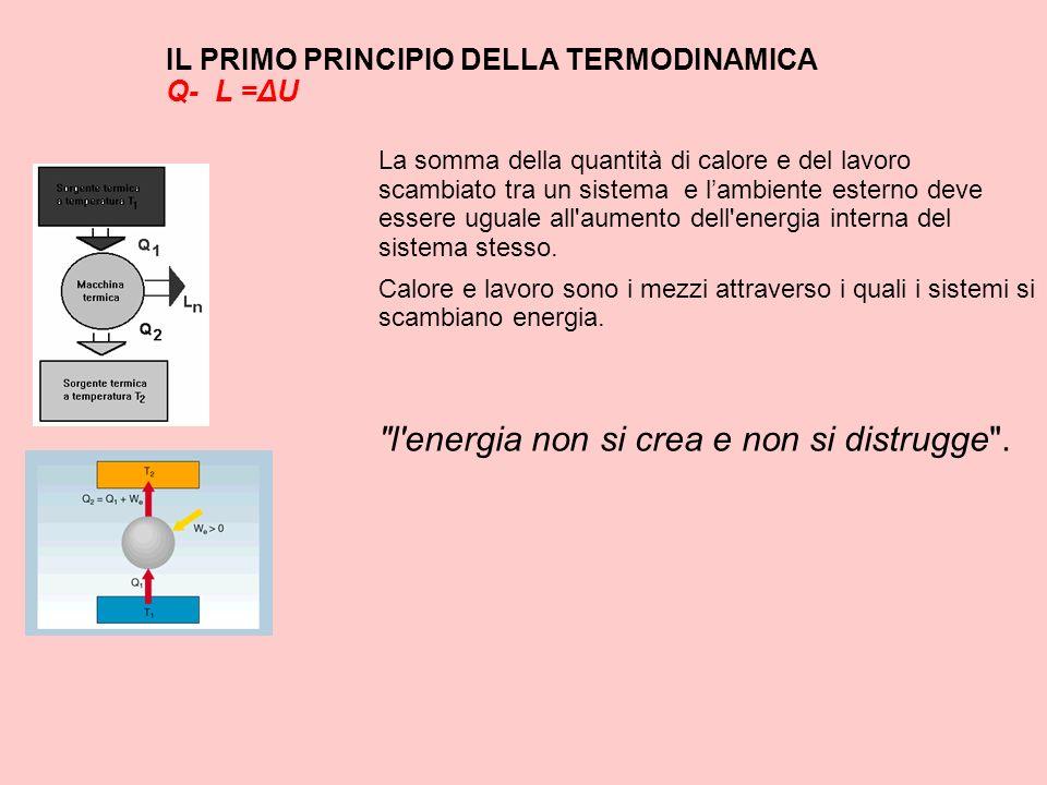 IL PRIMO PRINCIPIO DELLA TERMODINAMICA Q- L =ΔU La somma della quantità di calore e del lavoro scambiato tra un sistema e lambiente esterno deve esser