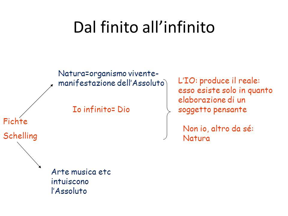 Dal finito allinfinito Fichte Schelling Natura=organismo vivente- manifestazione dellAssoluto LIO: produce il reale: esso esiste solo in quanto elabor