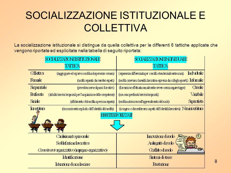 8 SOCIALIZZAZIONE ISTITUZIONALE E COLLETTIVA La socializzazione istituzionale si distingue da quella collettiva per le differenti 6 tattiche applicate che vengono riportate ed esplicitate nella tabella di seguito riportata:
