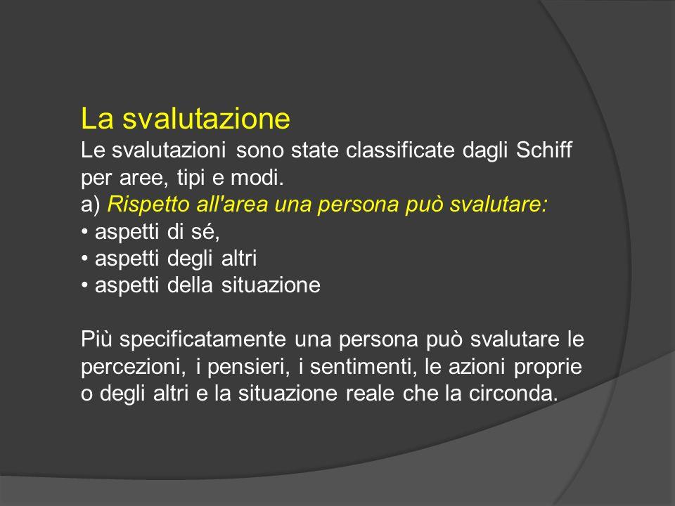 La svalutazione Le svalutazioni sono state classificate dagli Schiff per aree, tipi e modi. a) Rispetto all'area una persona può svalutare: aspetti di