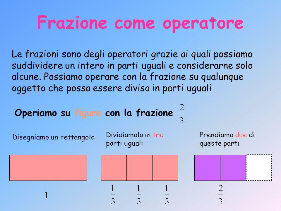 Frazione come operatore Le frazioni sono degli operatori grazie ai quali possiamo suddividere un intero in parti uguali e considerarne solo alcune. Po