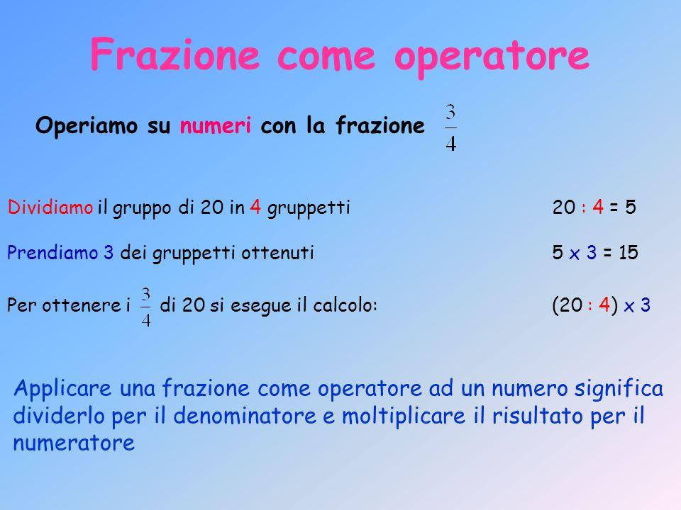 Frazione come operatore Operiamo su numeri con la frazione Dividiamo il gruppo di 20 in 4 gruppetti20 : 4 = 5 Prendiamo 3 dei gruppetti ottenuti5 x 3