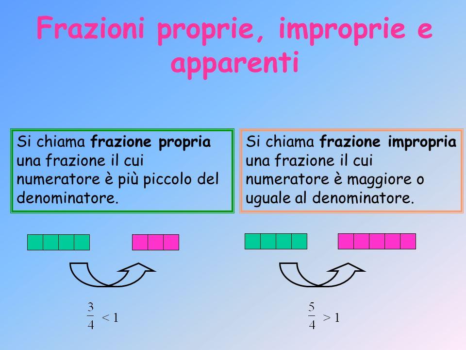 Frazioni proprie, improprie e apparenti Si chiama frazione propria una frazione il cui numeratore è più piccolo del denominatore. < 1 Si chiama frazio