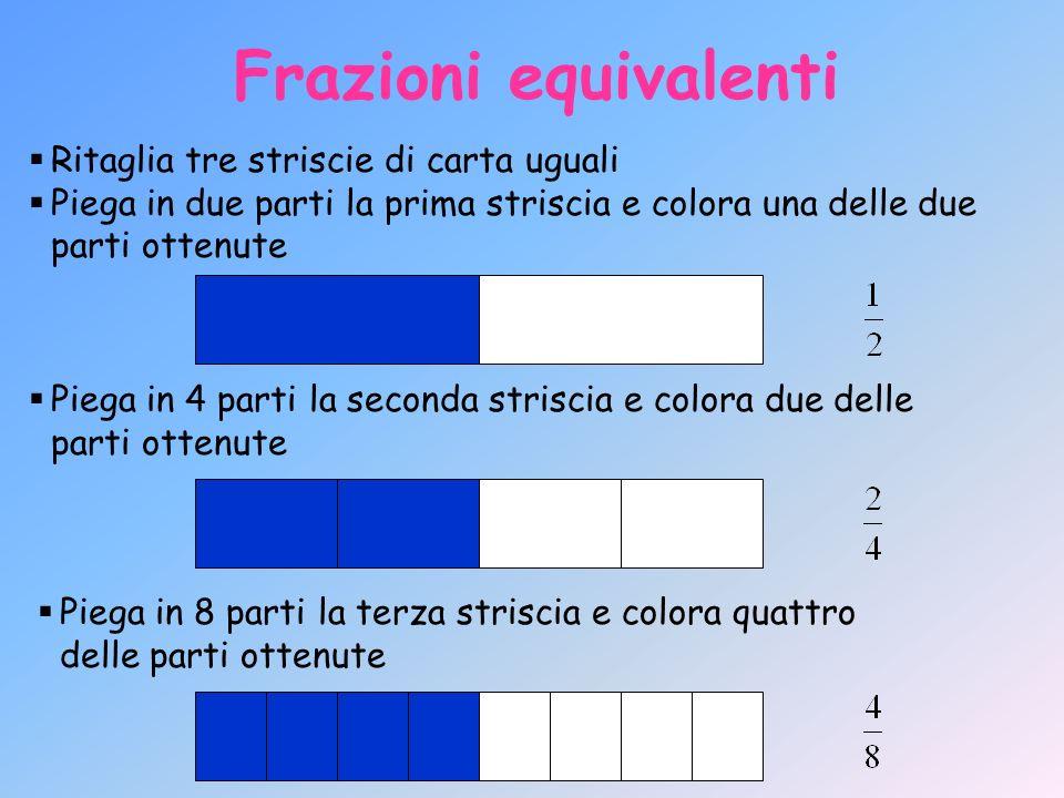 Frazioni equivalenti Ritaglia tre striscie di carta uguali Piega in due parti la prima striscia e colora una delle due parti ottenute Piega in 4 parti