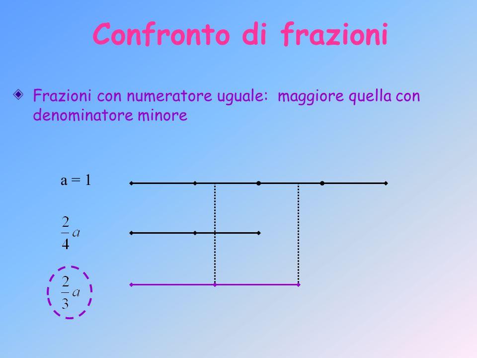 Confronto di frazioni Frazioni con numeratore uguale: maggiore quella con denominatore minore a = 1