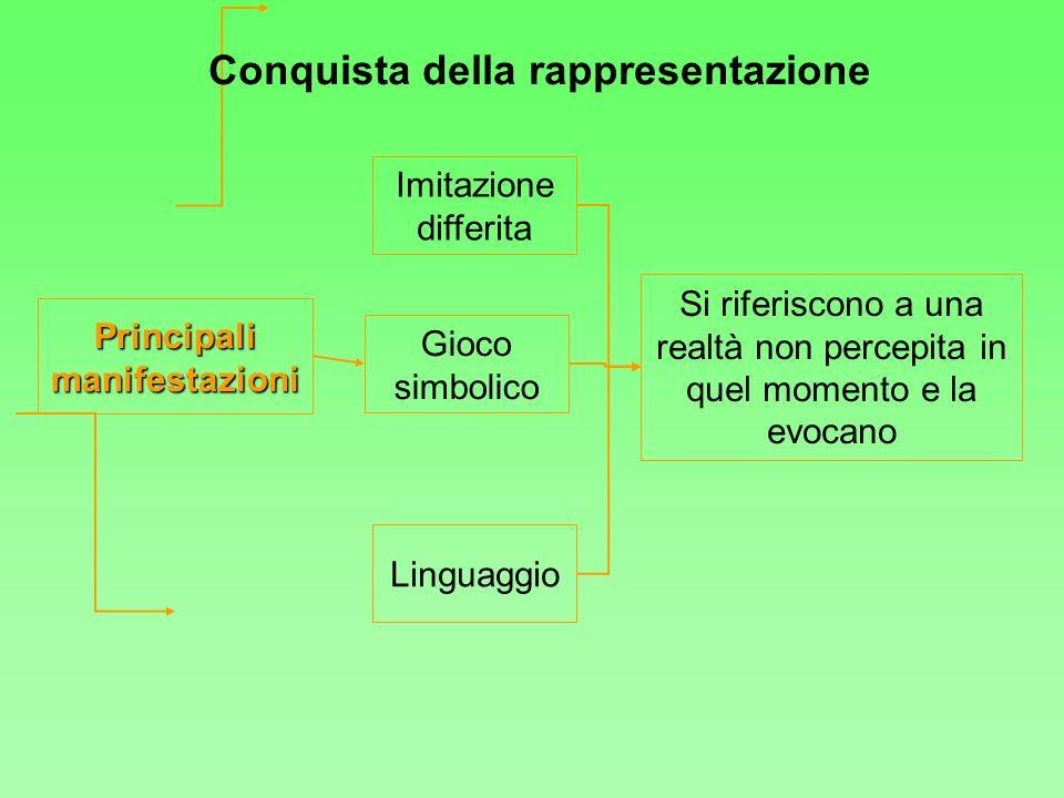 Principalimanifestazioni Imitazione differita Gioco simbolico Linguaggio Si riferiscono a una realtà non percepita in quel momento e la evocano Conqui