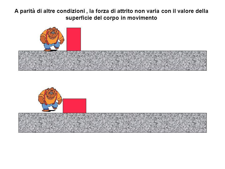 A parità di altre condizioni, la forza di attrito non varia con il valore della superficie del corpo in movimento