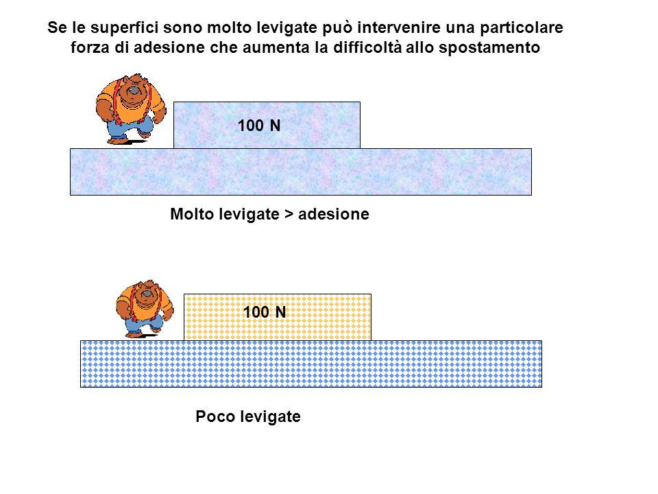 Se le superfici sono molto levigate può intervenire una particolare forza di adesione che aumenta la difficoltà allo spostamento Molto levigate > adesione Poco levigate 100 N