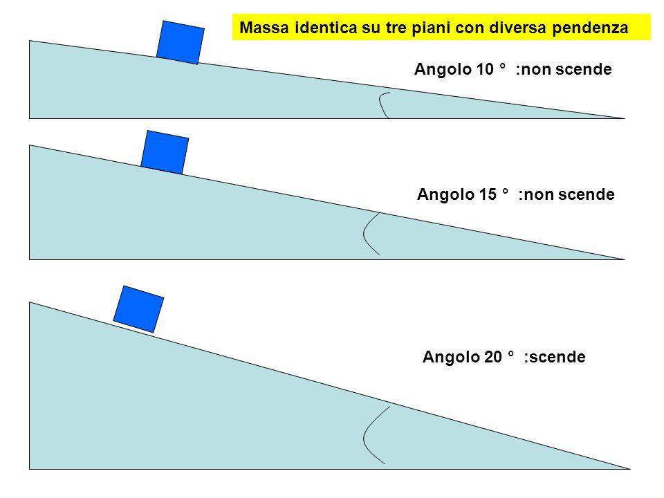 Massa identica su tre piani con diversa pendenza Angolo 10 ° :non scende Angolo 15 ° :non scende Angolo 20 ° :scende