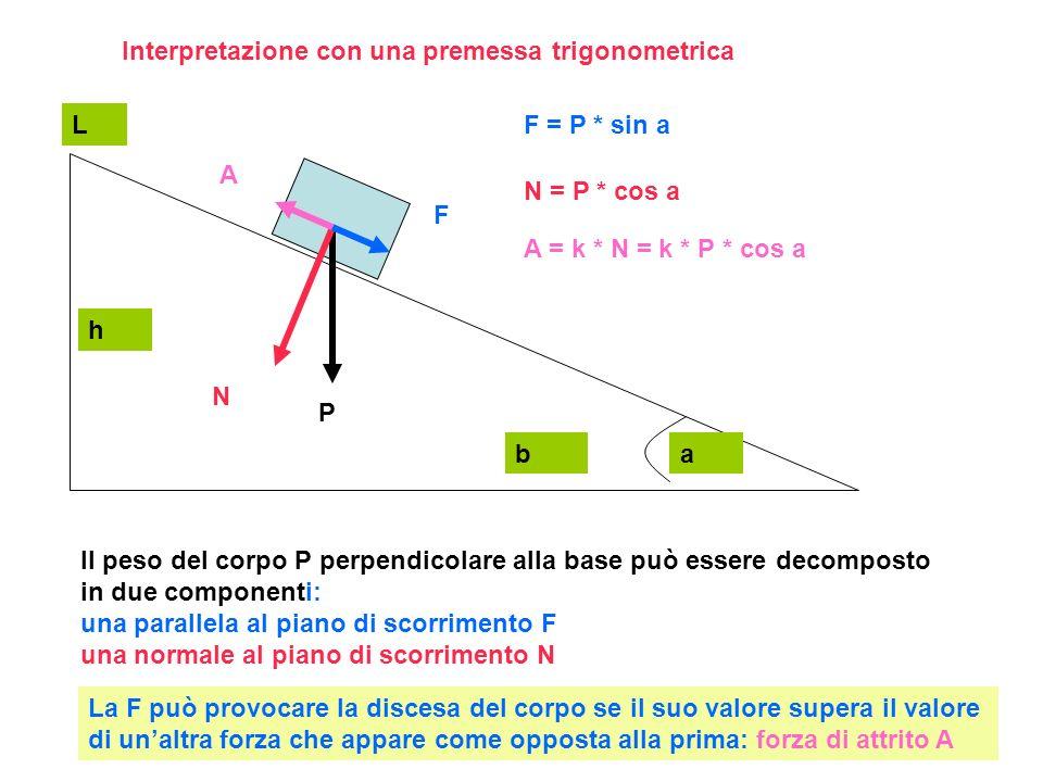 Interpretazione con una premessa trigonometrica Il peso del corpo P perpendicolare alla base può essere decomposto in due componenti: una parallela al piano di scorrimento F una normale al piano di scorrimento N P N F La F può provocare la discesa del corpo se il suo valore supera il valore di unaltra forza che appare come opposta alla prima: forza di attrito A A h b L a F = P * sin a N = P * cos a A = k * N = k * P * cos a
