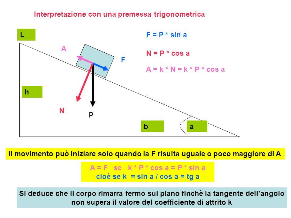 Interpretazione con una premessa trigonometrica P N F A h b L a F = P * sin a N = P * cos a A = k * N = k * P * cos a Il movimento può iniziare solo quando la F risulta uguale o poco maggiore di A A = F se k * P * cos a = P * sin a cioè se k = sin a / cos a = tg a Si deduce che il corpo rimarra fermo sul piano finchè la tangente dellangolo non supera il valore del coefficiente di attrito k