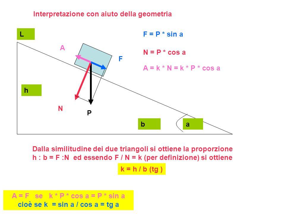 Interpretazione con aiuto della geometria P N F A h b L a F = P * sin a N = P * cos a A = k * N = k * P * cos a A = F se k * P * cos a = P * sin a cioè se k = sin a / cos a = tg a Dalla similitudine dei due triangoli si ottiene la proporzione h : b = F :N ed essendo F / N = k (per definizione) si ottiene k = h / b (tg )