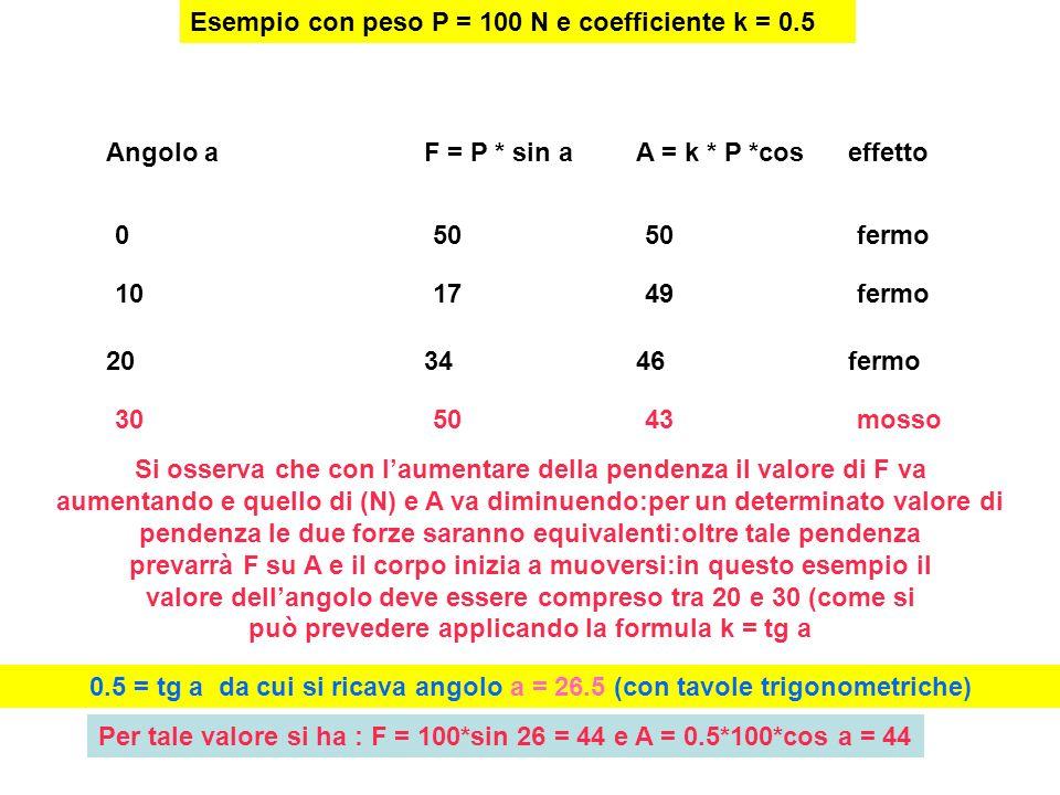 Esempio con peso P = 100 N e coefficiente k = 0.5 Angolo aF = P * sin aA = k * P *cos effetto 05050fermo 203446fermo 101749fermo 305043mosso Si osserva che con laumentare della pendenza il valore di F va aumentando e quello di (N) e A va diminuendo:per un determinato valore di pendenza le due forze saranno equivalenti:oltre tale pendenza prevarrà F su A e il corpo inizia a muoversi:in questo esempio il valore dellangolo deve essere compreso tra 20 e 30 (come si può prevedere applicando la formula k = tg a 0.5 = tg a da cui si ricava angolo a = 26.5 (con tavole trigonometriche) Per tale valore si ha : F = 100*sin 26 = 44 e A = 0.5*100*cos a = 44