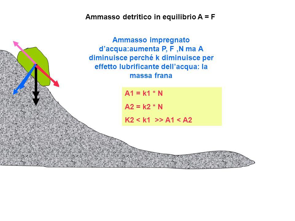 Ammasso detritico in equilibrio A = F Ammasso impregnato dacqua:aumenta P, F,N ma A diminuisce perché k diminuisce per effetto lubrificante dellacqua: