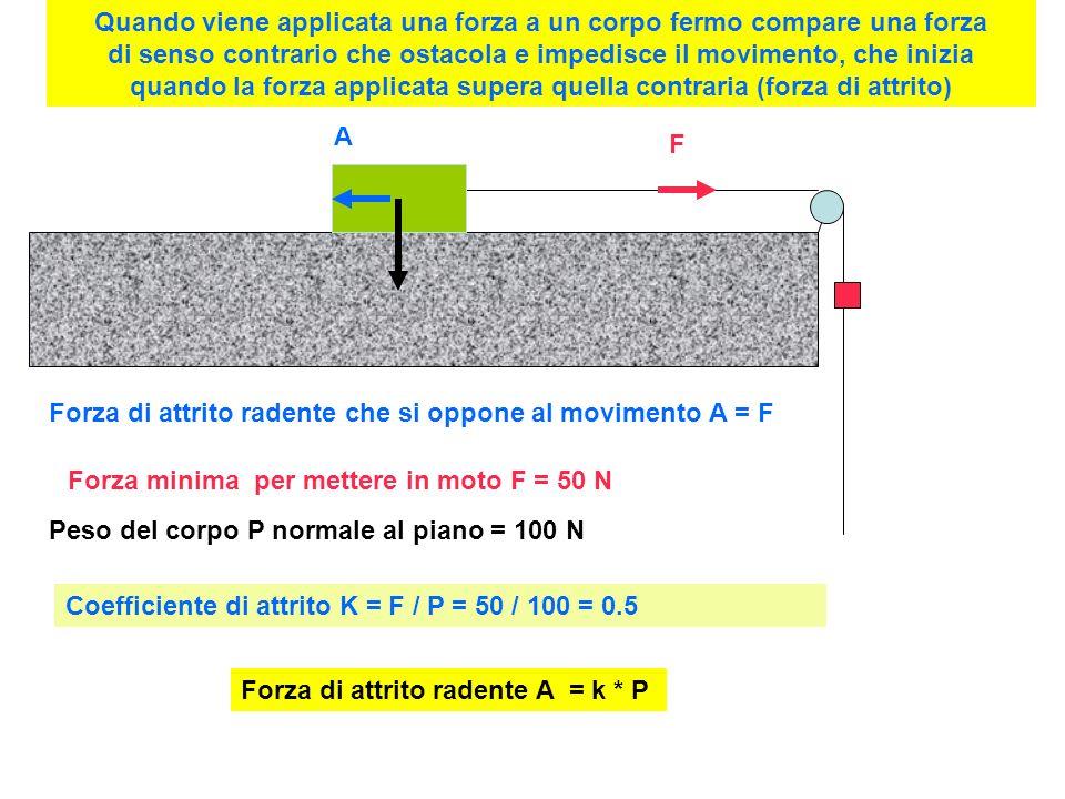 Forza minima per mettere in moto F = 50 N Peso del corpo P normale al piano = 100 N Forza di attrito radente che si oppone al movimento A = F A F Coefficiente di attrito K = F / P = 50 / 100 = 0.5 Forza di attrito radente A = k * P Quando viene applicata una forza a un corpo fermo compare una forza di senso contrario che ostacola e impedisce il movimento, che inizia quando la forza applicata supera quella contraria (forza di attrito)