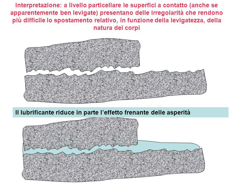 Interpretazione: a livello particellare le superfici a contatto (anche se apparentemente ben levigate) presentano delle irregolarità che rendono più difficile lo spostamento relativo, in funzione della levigatezza, della natura dei corpi Il lubrificante riduce in parte leffetto frenante delle asperità