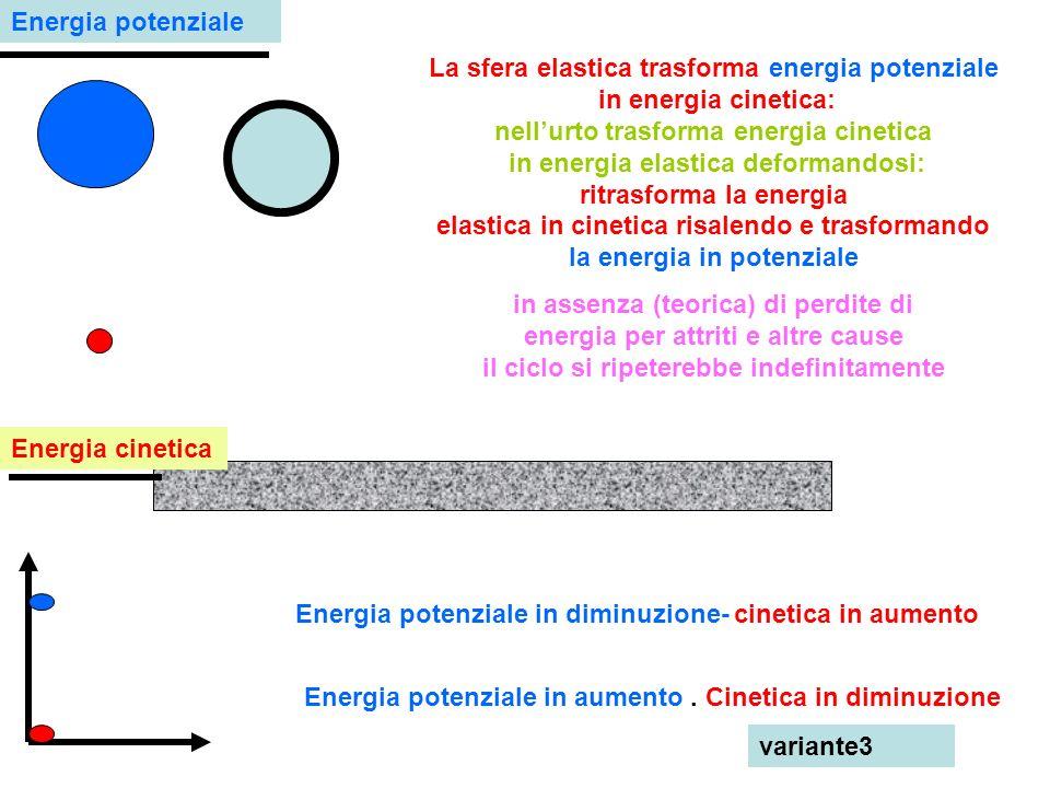 La sfera elastica trasforma energia potenziale in energia cinetica: nellurto trasforma energia cinetica in energia elastica deformandosi: ritrasforma