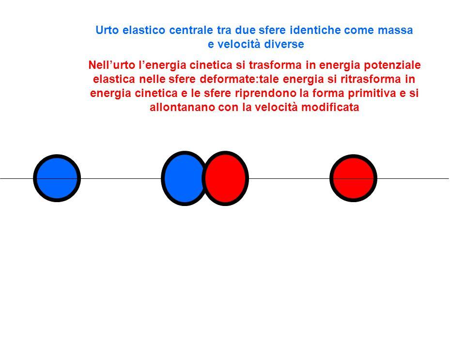 Urto elastico centrale tra due sfere identiche come massa e velocità diverse Nellurto lenergia cinetica si trasforma in energia potenziale elastica ne