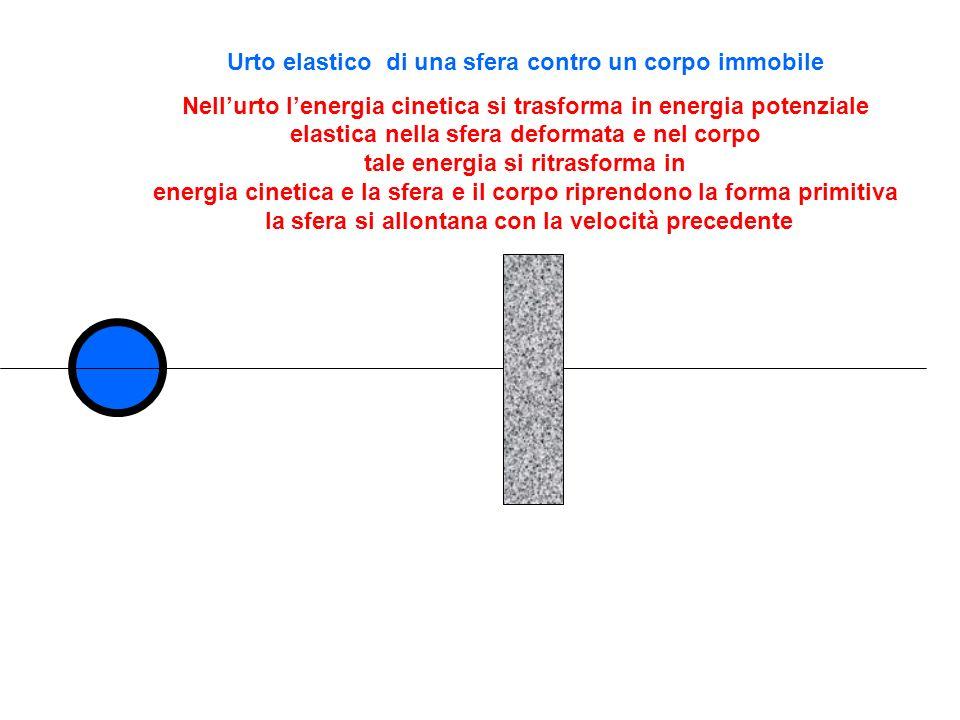 Urto elastico di una sfera contro un corpo immobile Nellurto lenergia cinetica si trasforma in energia potenziale elastica nella sfera deformata e nel