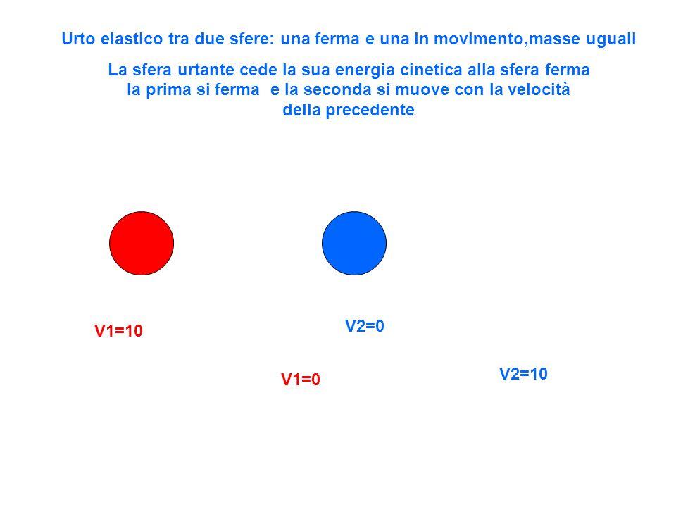 Urto elastico tra due sfere: una ferma e una in movimento,masse uguali La sfera urtante cede la sua energia cinetica alla sfera ferma la prima si ferm