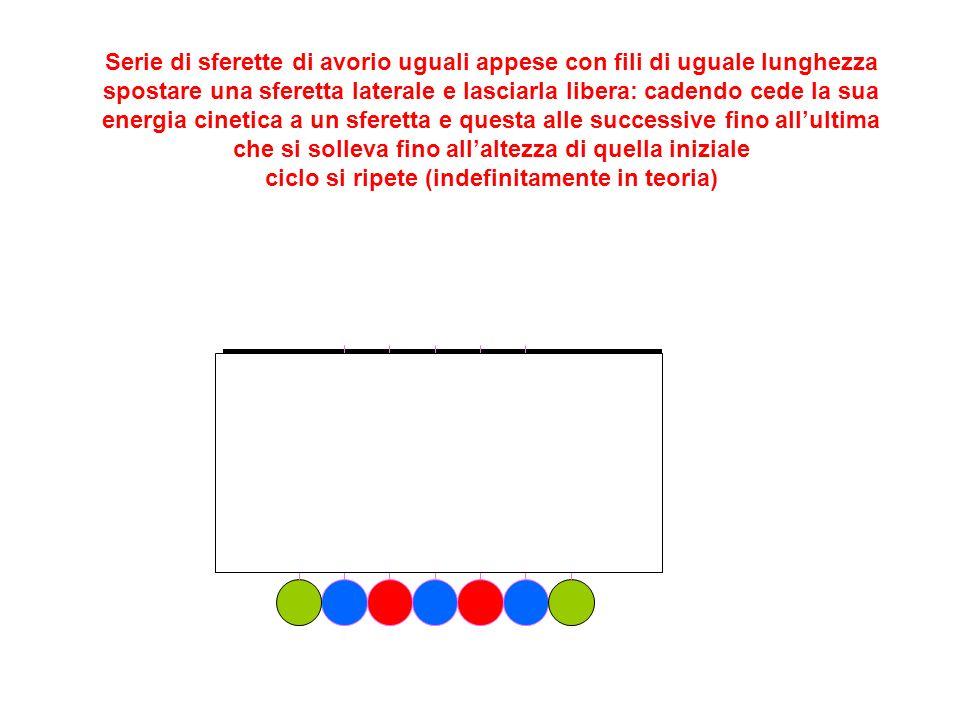 Serie di sferette di avorio uguali appese con fili di uguale lunghezza spostare una sferetta laterale e lasciarla libera: cadendo cede la sua energia