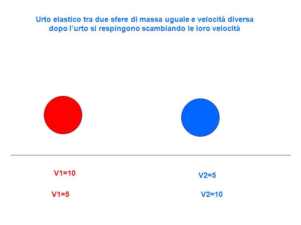 Urto elastico tra due sfere di massa uguale e velocità diversa dopo lurto si respingono scambiando le loro velocità V1=10 V2=5 V1=5V2=10