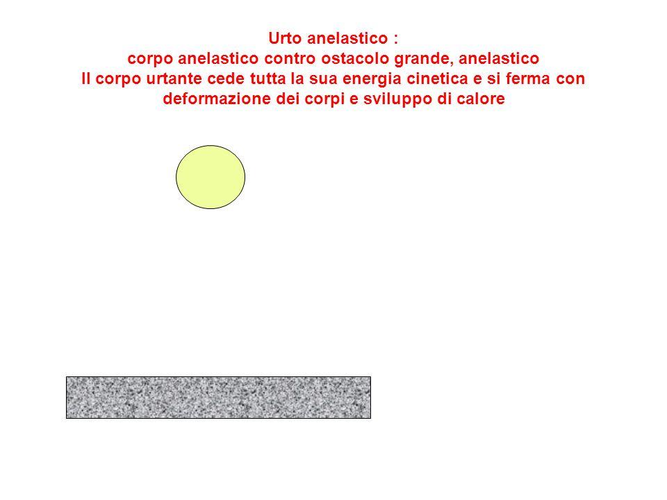 Urto anelastico : corpo anelastico contro ostacolo grande, anelastico Il corpo urtante cede tutta la sua energia cinetica e si ferma con deformazione