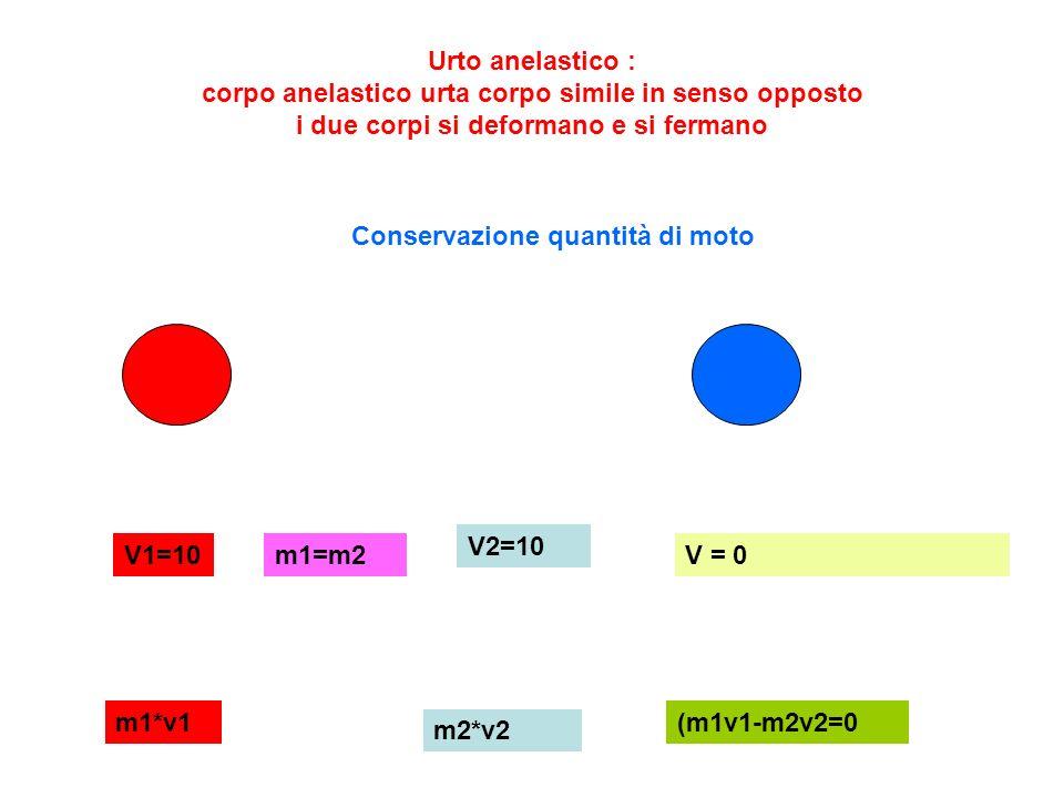 Urto anelastico : corpo anelastico urta corpo simile in senso opposto i due corpi si deformano e si fermano V1=10 V2=10 m1=m2 m1*v1 m2*v2 (m1v1-m2v2=0