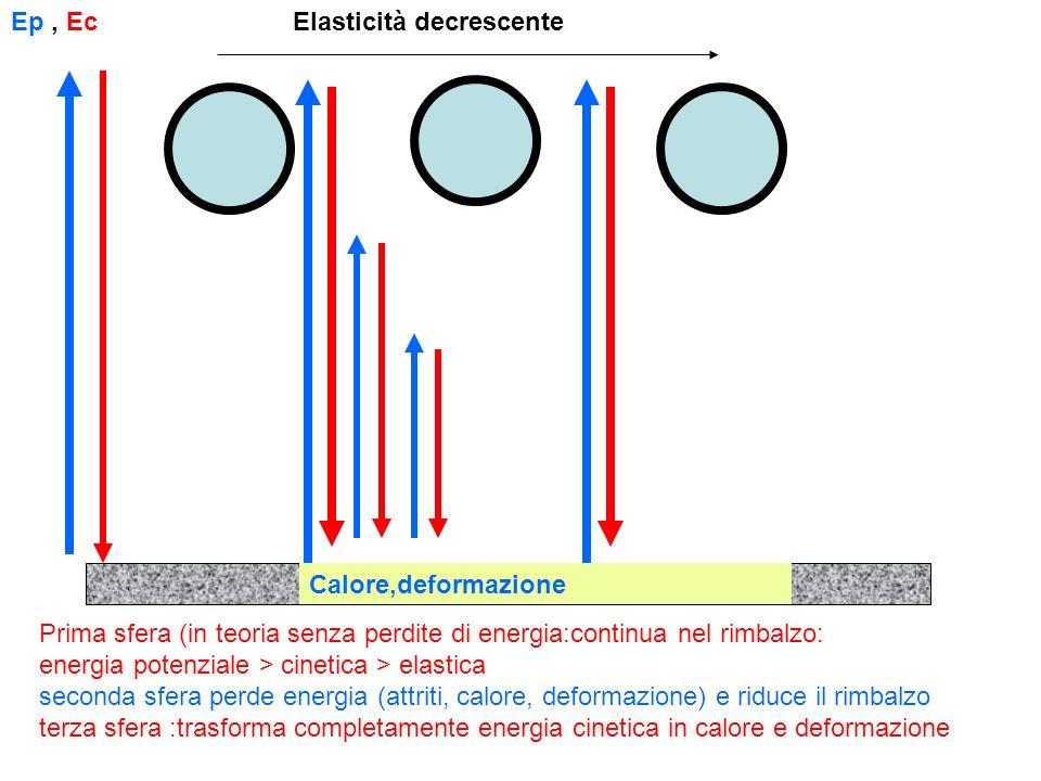Elasticità decrescente Prima sfera (in teoria senza perdite di energia:continua nel rimbalzo: energia potenziale > cinetica > elastica seconda sfera p