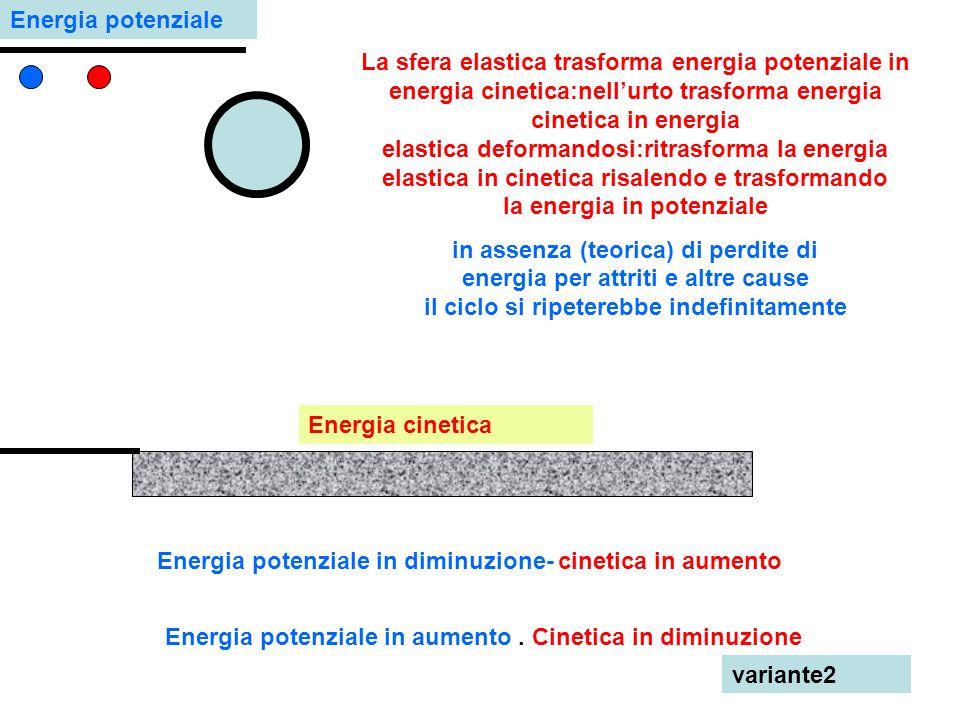 La sfera elastica trasforma energia potenziale in energia cinetica:nellurto trasforma energia cinetica in energia elastica deformandosi:ritrasforma la