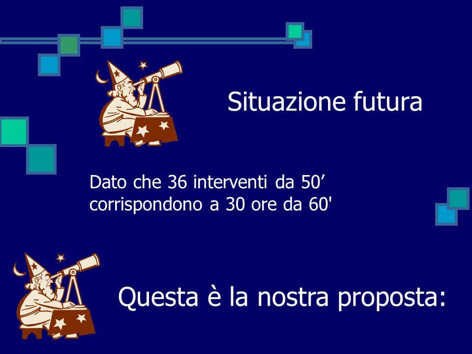 Situazione futura Dato che 36 interventi da 50 corrispondono a 30 ore da 60' Questa è la nostra proposta: