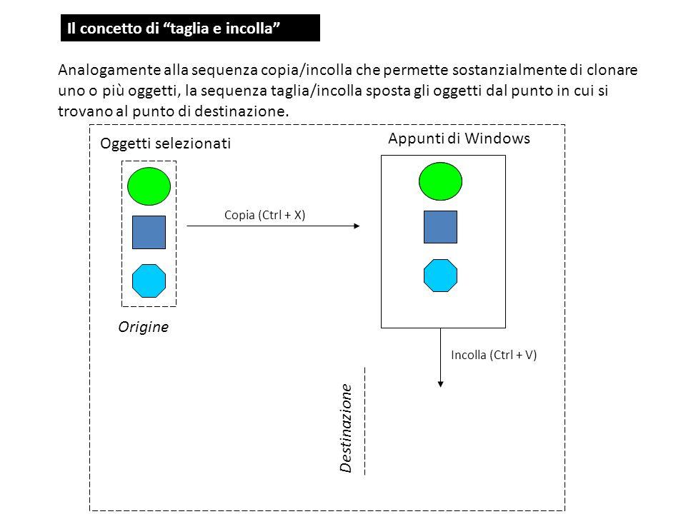 Il concetto di taglia e incolla Analogamente alla sequenza copia/incolla che permette sostanzialmente di clonare uno o più oggetti, la sequenza taglia/incolla sposta gli oggetti dal punto in cui si trovano al punto di destinazione.
