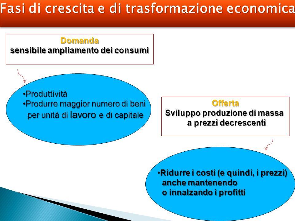 Fasi di crescita e di trasformazione economica Domanda sensibile ampliamento dei consumi Offerta Sviluppo produzione di massa a prezzi decrescenti a p