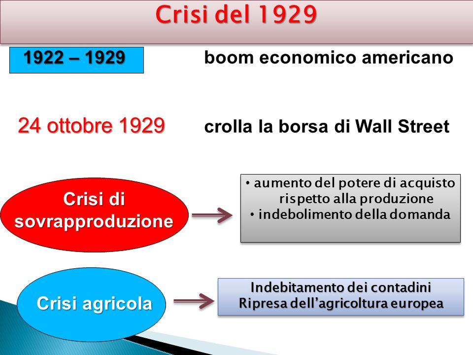 Crisi del 1929 1922 – 1929 1922 – 1929 boom economico americano 24 ottobre 1929 24 ottobre 1929 crolla la borsa di Wall Street Crisi di sovrapproduzio
