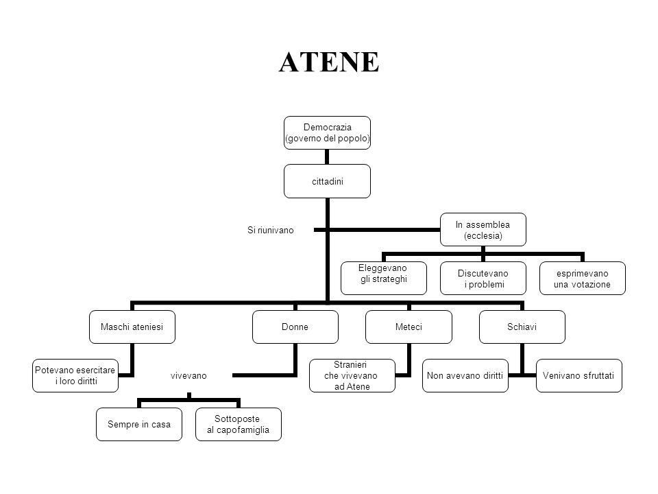 ATENE Democrazia (governo del popolo) cittadini Maschi ateniesi Potevano esercitare i loro diritti Donne vivevano Sempre in casa Sottoposte al capofam