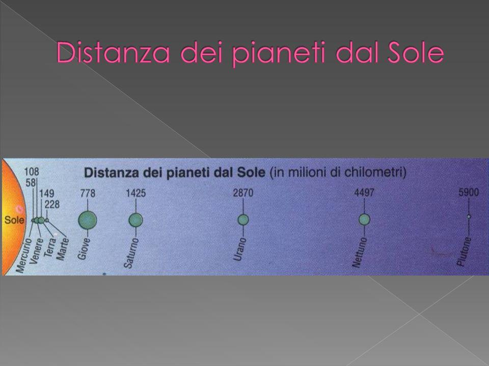 I pianeti del Sistema solare possono essere distinti in: Pianeti terrestri (rocciosi): Mercurio, Venere, Terra e Marte: sono piccoli e solidi, possono avere o non avere una atmosfera che comunque è formata da elementi più pesanti dellidrogeno e dellelio.
