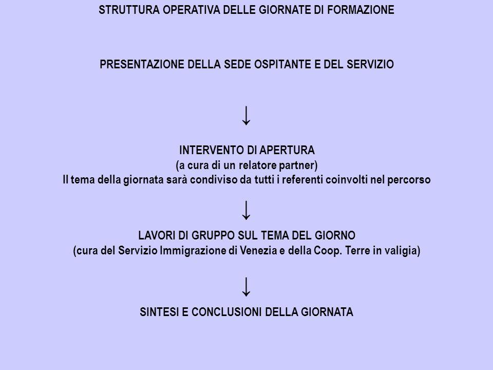 STRUTTURA OPERATIVA DELLE GIORNATE DI FORMAZIONE PRESENTAZIONE DELLA SEDE OSPITANTE E DEL SERVIZIO INTERVENTO DI APERTURA (a cura di un relatore partner) Il tema della giornata sarà condiviso da tutti i referenti coinvolti nel percorso LAVORI DI GRUPPO SUL TEMA DEL GIORNO (cura del Servizio Immigrazione di Venezia e della Coop.